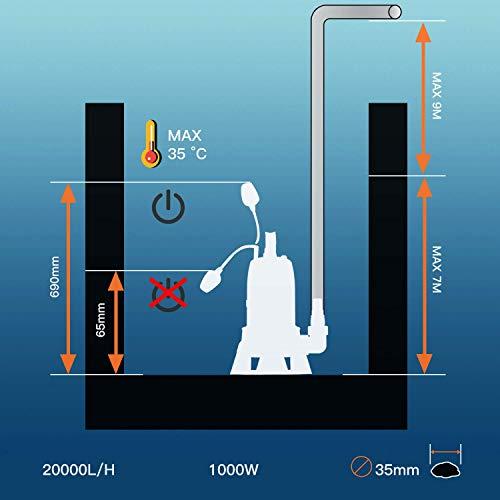 grafico profundidad de las bombas de agua sumergibles